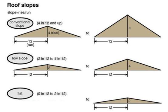 Minimum Roof Slope for Shingles